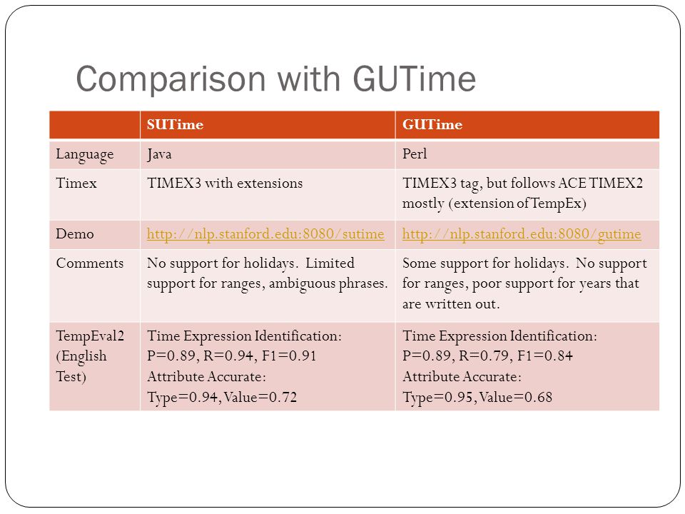 Comparison with GUTime SUTimeGUTime LanguageJavaPerl TimexTIMEX3 with extensionsTIMEX3 tag, but follows ACE TIMEX2 mostly (extension of TempEx) Demohttp://nlp.stanford.edu:8080/sutimehttp://nlp.stanford.edu:8080/gutime CommentsNo support for holidays.