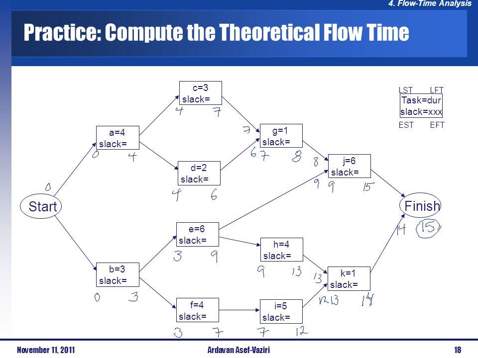 4. Flow-Time Analysis Practice: Compute the Theoretical Flow Time Start Finish a=4 slack= b=3 slack= c=3 slack= d=2 slack= e=6 slack= f=4 slack= g=1 s