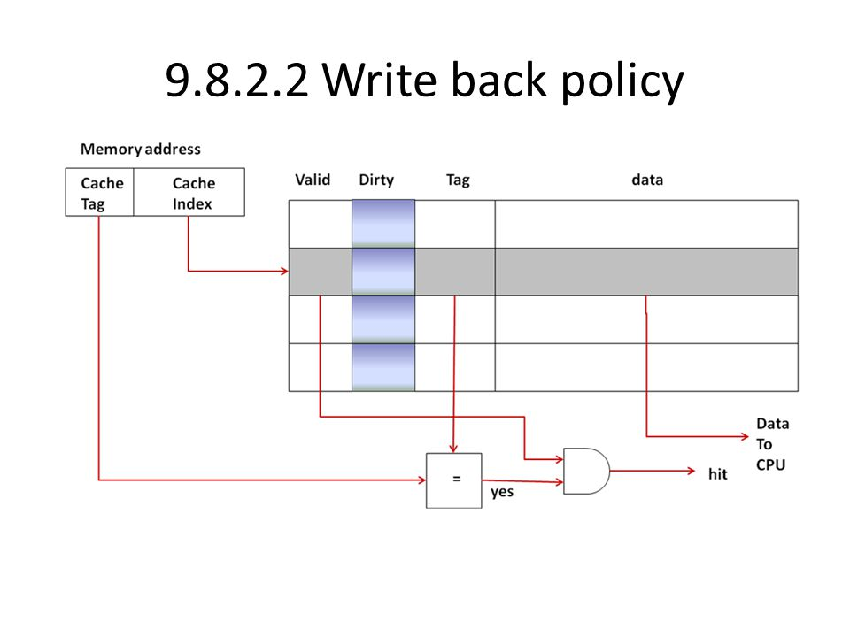 9.8.2.2 Write back policy