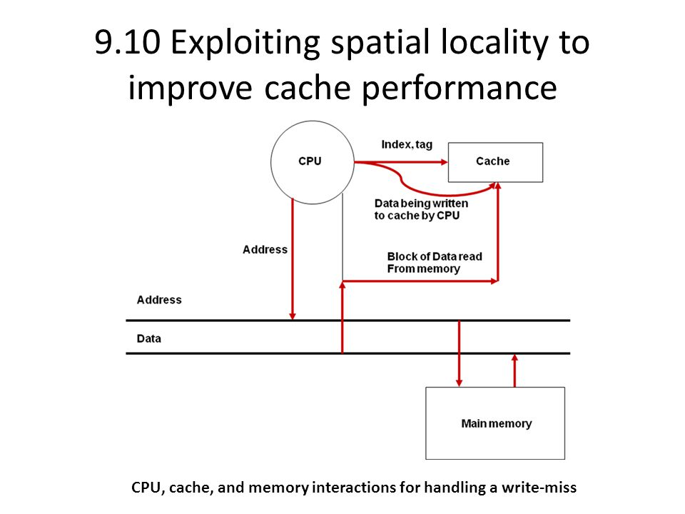 CPU, cache, and memory interactions for handling a write-miss