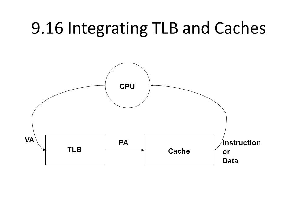9.16 Integrating TLB and Caches TLB VA Cache PAInstruction or Data CPU
