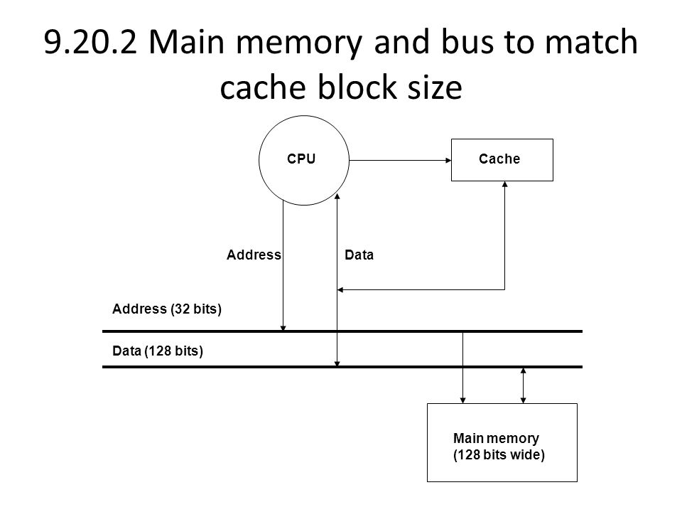 9.20.2 Main memory and bus to match cache block size CPU Cache Main memory (128 bits wide) Address Address (32 bits) Data (128 bits) Data