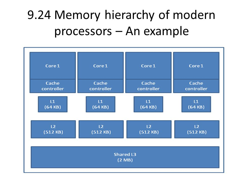 9.24 Memory hierarchy of modern processors – An example