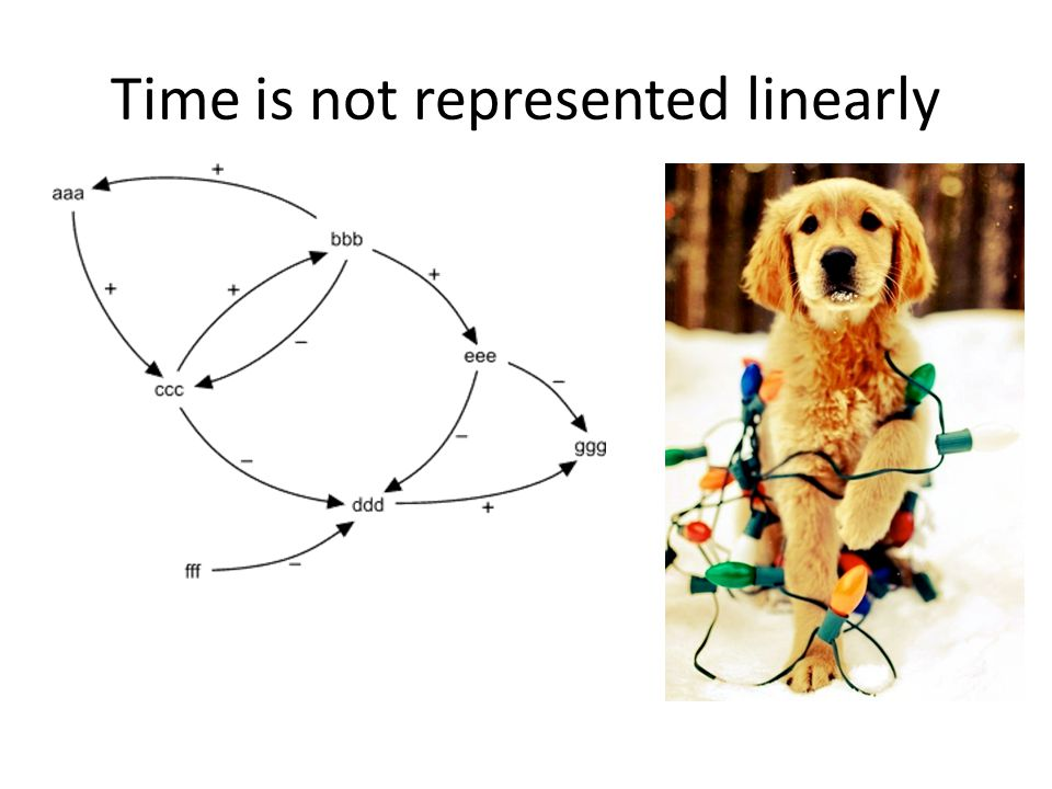 Time is not represented linearly