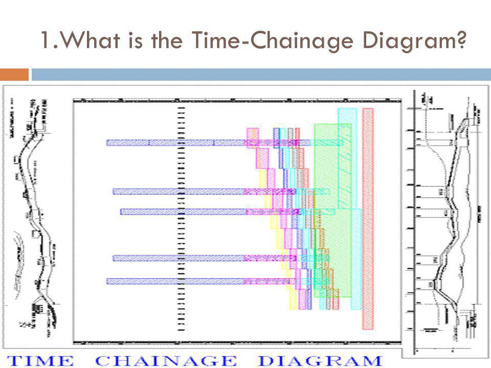 1.What is the Time-Chainage Diagram? TIMECHAINAGE