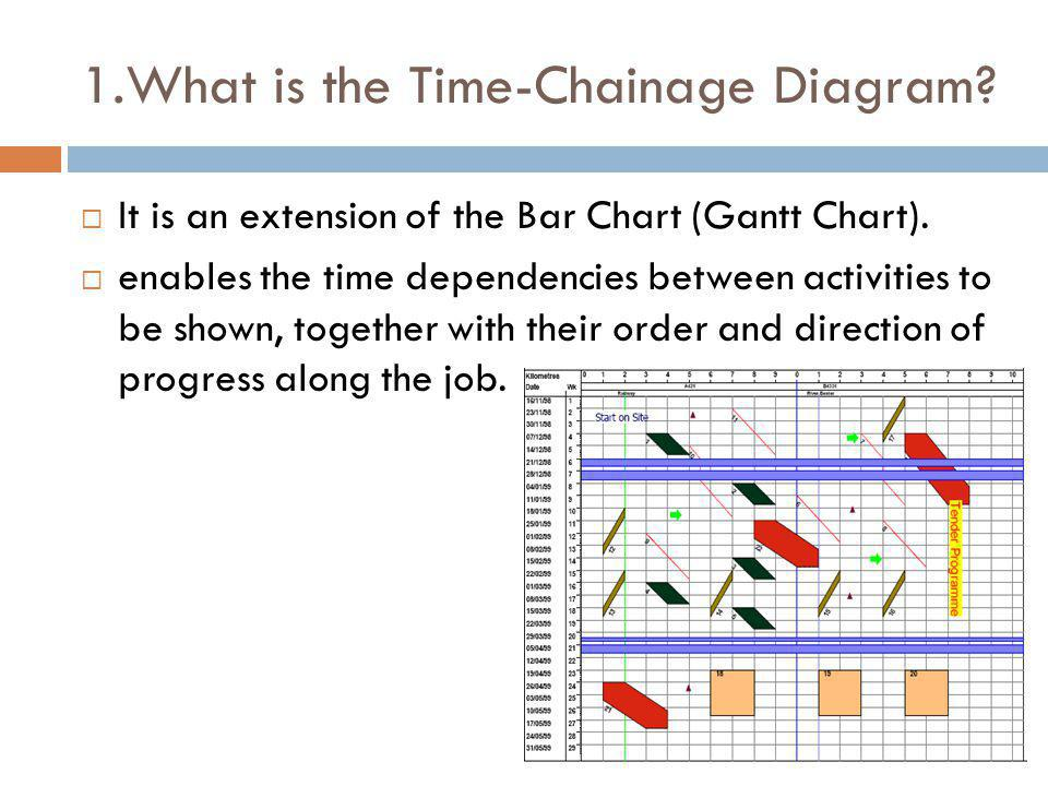 1.What is the Time-Chainage Diagram? It is an extension of the Bar Chart (Gantt Chart). enables the time dependencies between activities to be shown,