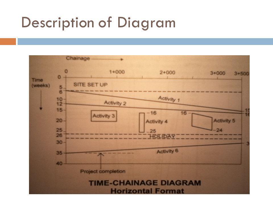 Description of Diagram