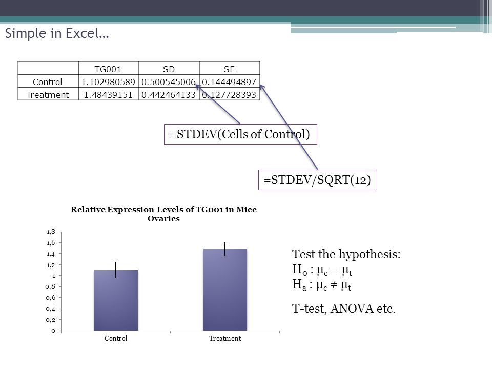 TG001SDSE Control1.1029805890.5005450060.144494897 Treatment1.484391510.4424641330.127728393 Simple in Excel… =STDEV(Cells of Control) =STDEV/SQRT(12)