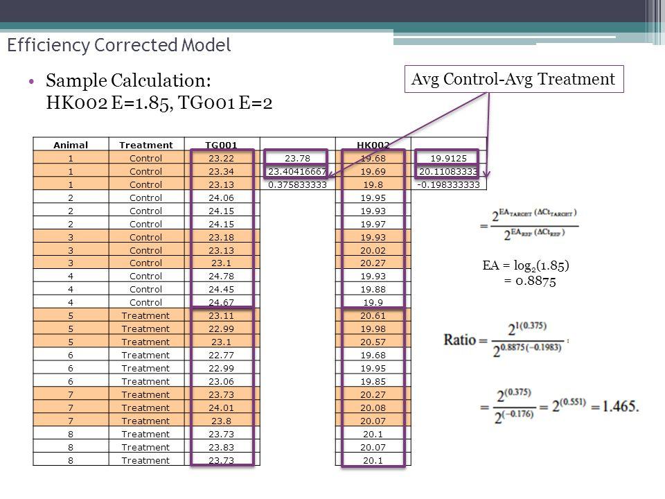 Efficiency Corrected Model Sample Calculation: HK002 E=1.85, TG001 E=2 AnimalTreatmentTG001 HK002 1Control23.2223.7819.6819.9125 1Control23.3423.40416