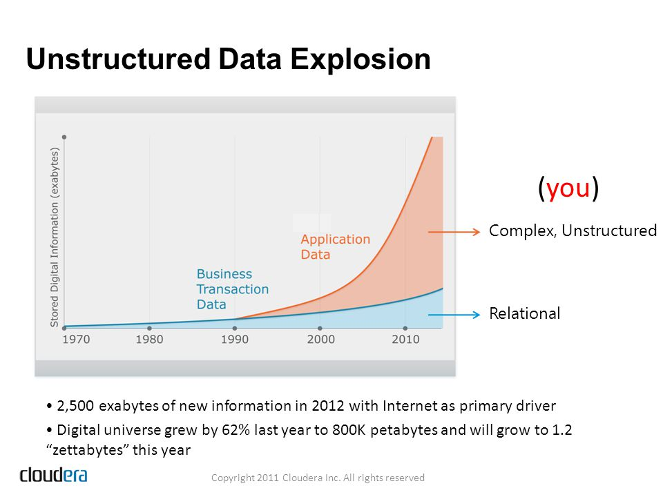 Unstructured Data Explosion Copyright 2011 Cloudera Inc. All rights reserved 2,500 exabytes of new information in 2012 with Internet as primary driver