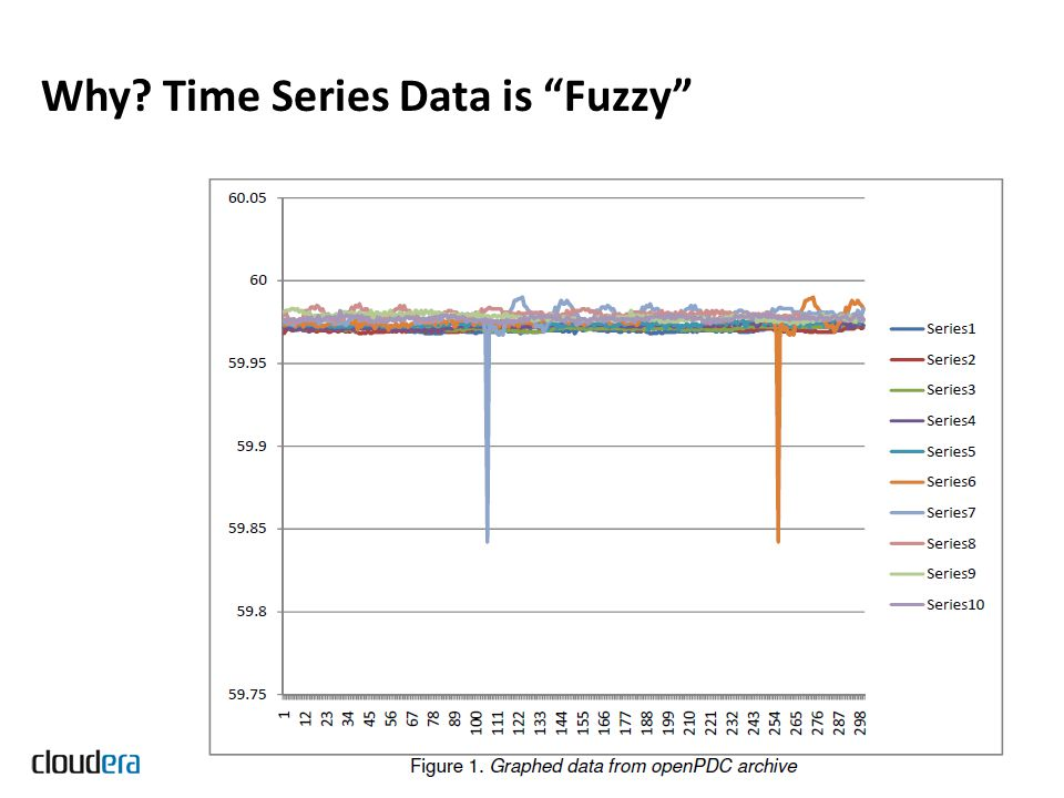 Why? Time Series Data is Fuzzy Copyright 2011 Cloudera Inc. All rights reserved