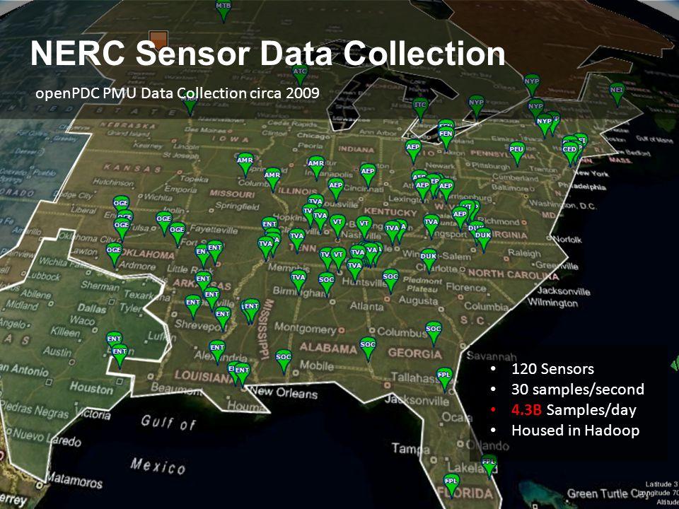 NERC Sensor Data Collection openPDC PMU Data Collection circa 2009 120 Sensors 30 samples/second 4.3B Samples/day Housed in Hadoop