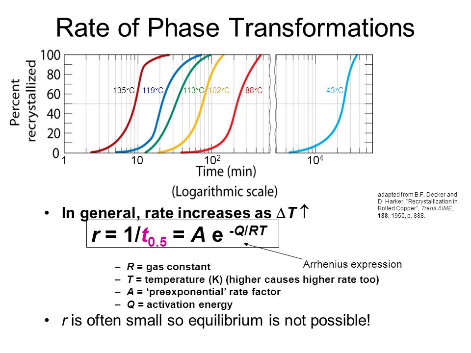 Rate of Phase Transformations In general, rate increases as T r = 1/t 0.5 = A e -Q/RT –R = gas constant –T = temperature (K) (higher causes higher rat