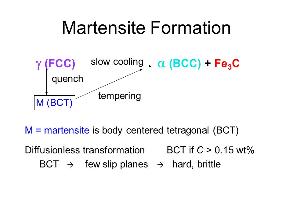 (FCC) (BCC) + Fe 3 C Martensite Formation slow cooling tempering quench M (BCT) M = martensite is body centered tetragonal (BCT) Diffusionless transfo