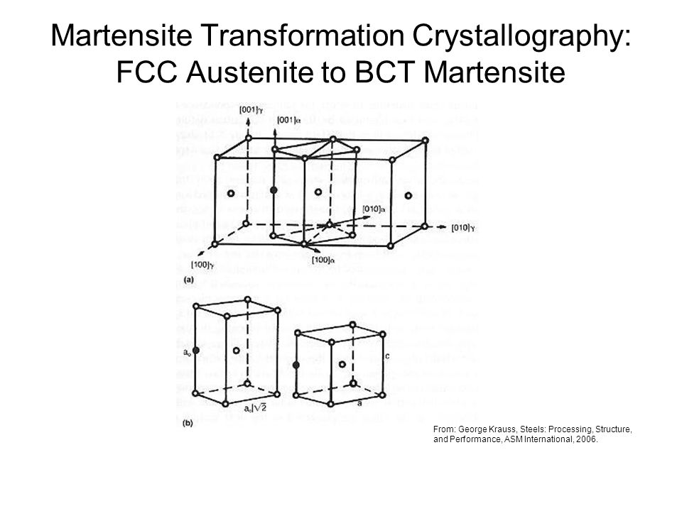 Martensite Transformation Crystallography: FCC Austenite to BCT Martensite From: George Krauss, Steels: Processing, Structure, and Performance, ASM In
