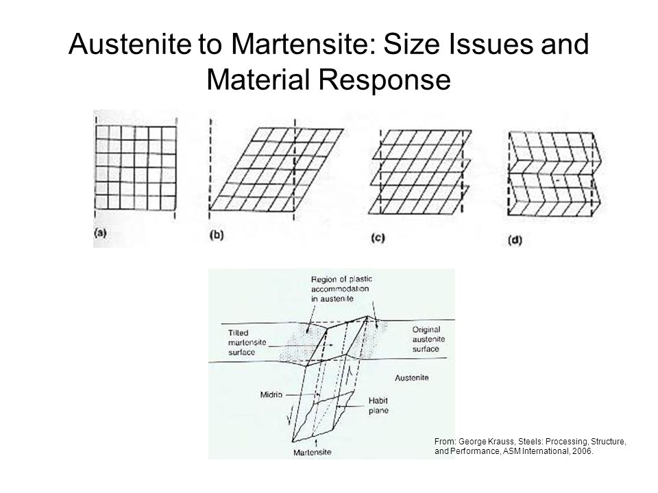 Austenite to Martensite: Size Issues and Material Response From: George Krauss, Steels: Processing, Structure, and Performance, ASM International, 200