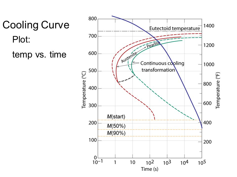 Cooling Curve Plot: temp vs. time