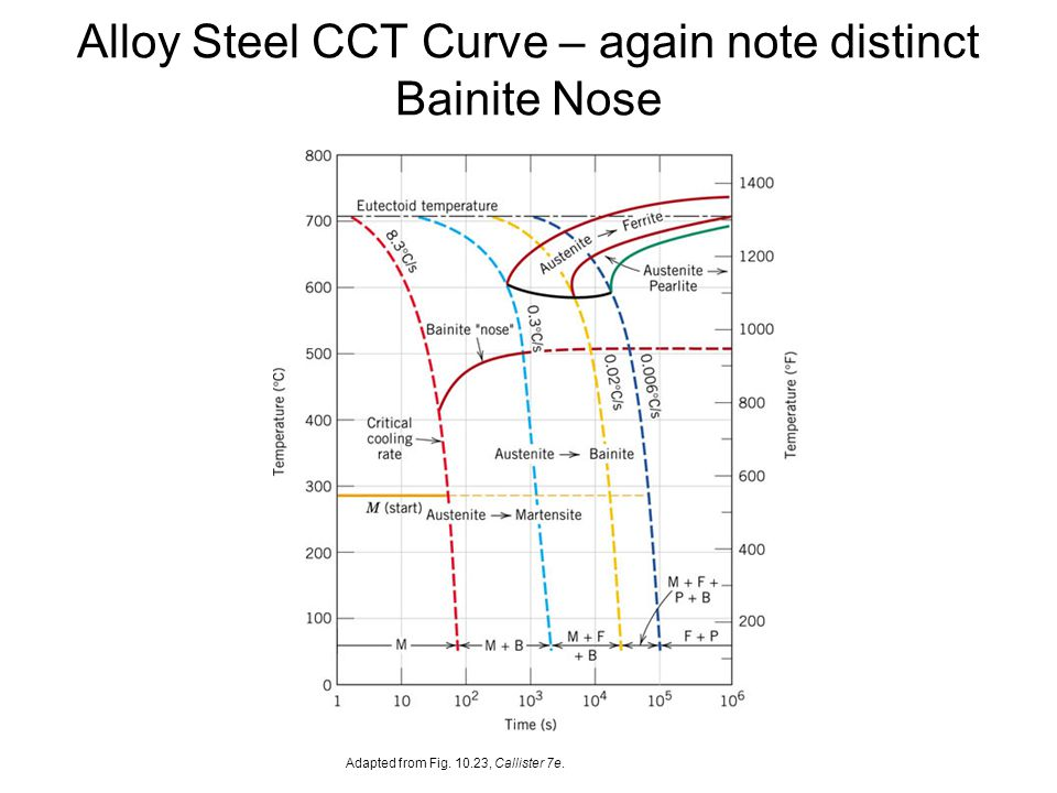 Alloy Steel CCT Curve – again note distinct Bainite Nose Adapted from Fig. 10.23, Callister 7e.