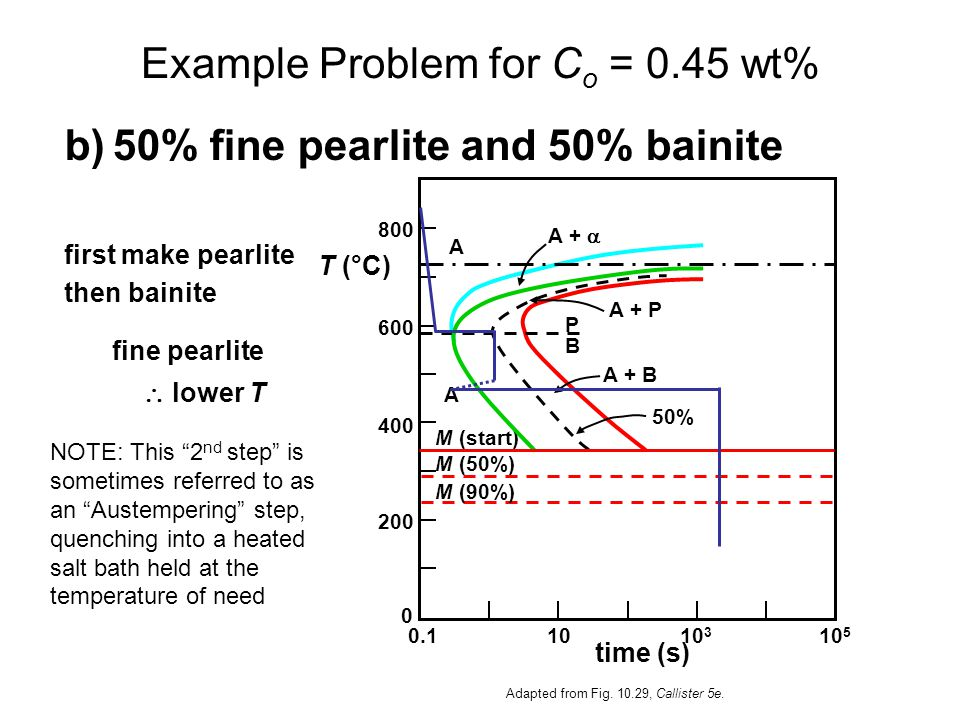 b)50% fine pearlite and 50% bainite first make pearlite then bainite fine pearlite lower T T (°C) A + B A + P A + A B P A 50% 0 200 400 600 800 0.1101