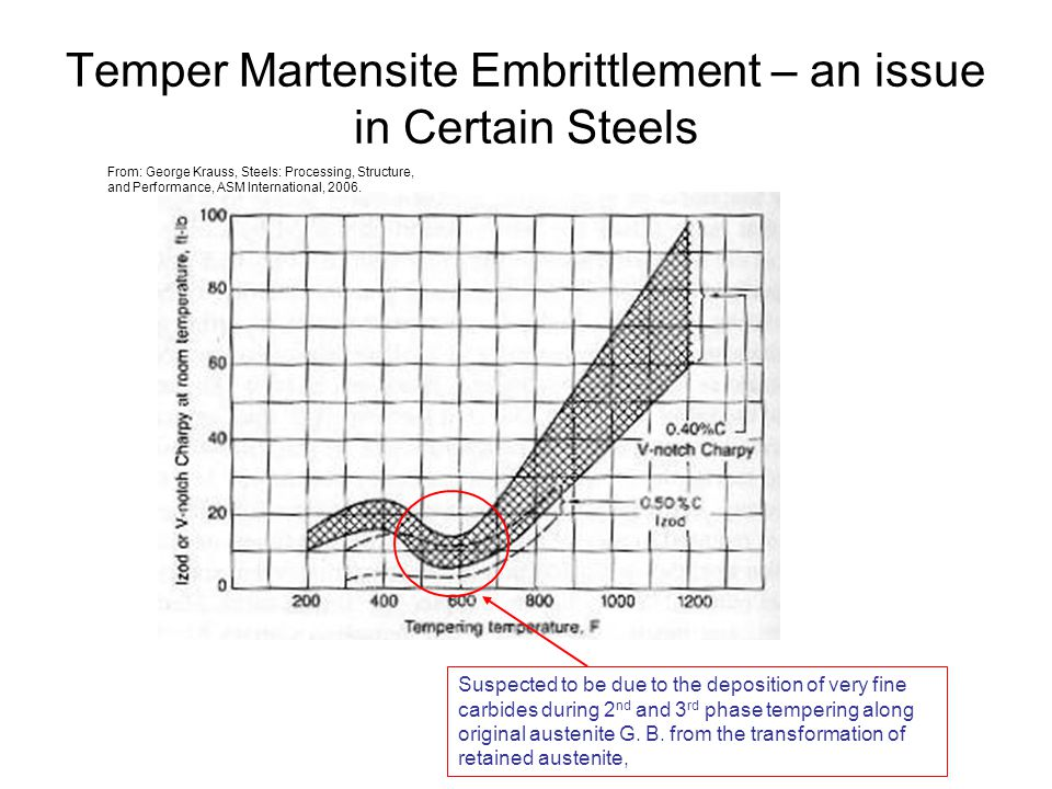 Temper Martensite Embrittlement – an issue in Certain Steels Suspected to be due to the deposition of very fine carbides during 2 nd and 3 rd phase te