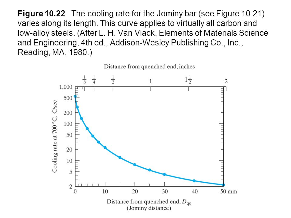 Figure 10.22 The cooling rate for the Jominy bar (see Figure 10.21) varies along its length. This curve applies to virtually all carbon and low-alloy