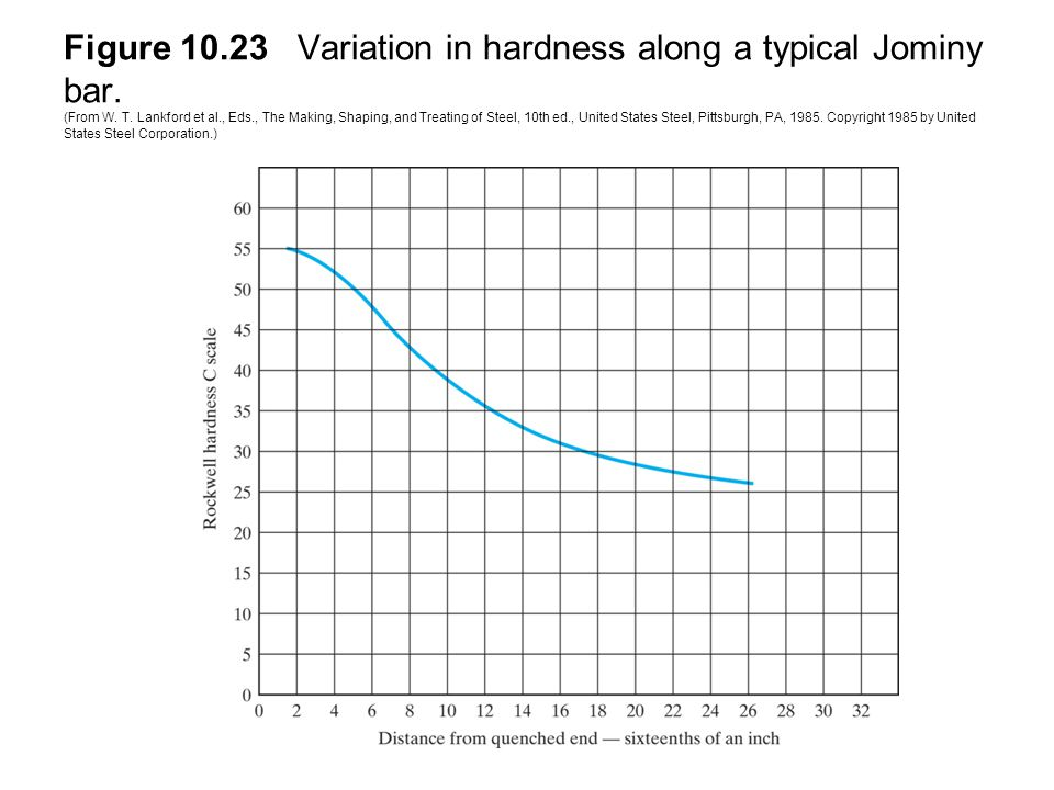 Figure 10.23 Variation in hardness along a typical Jominy bar. (From W. T. Lankford et al., Eds., The Making, Shaping, and Treating of Steel, 10th ed.