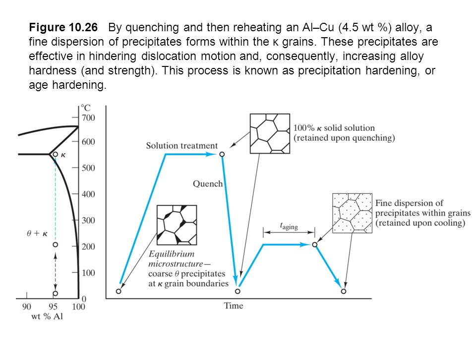 Figure 10.26 By quenching and then reheating an Al–Cu (4.5 wt %) alloy, a fine dispersion of precipitates forms within the κ grains. These precipitate