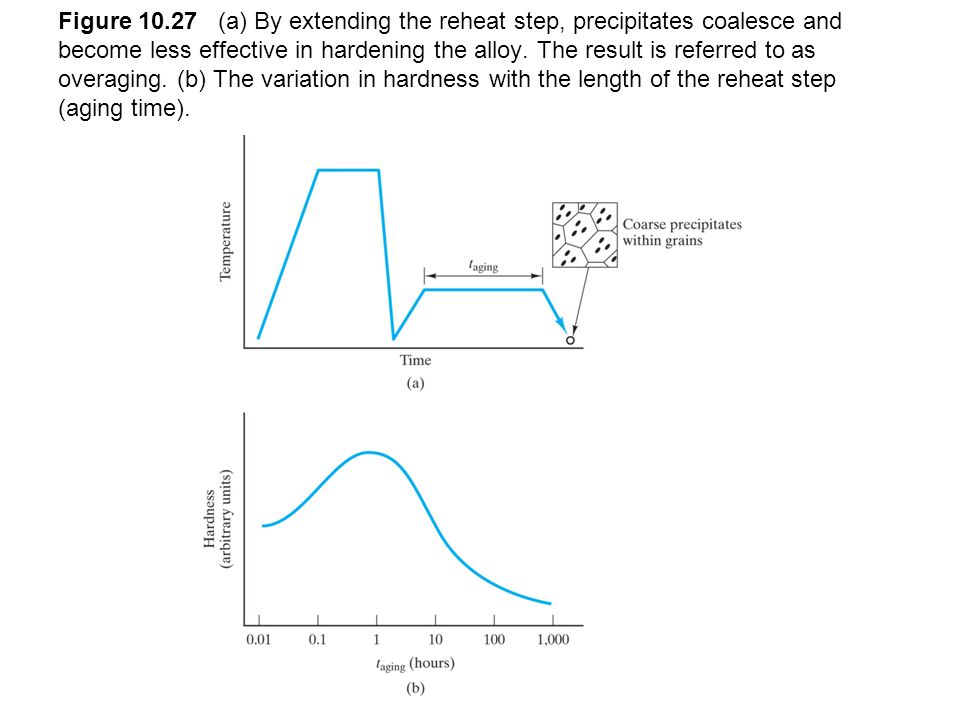 Figure 10.27 (a) By extending the reheat step, precipitates coalesce and become less effective in hardening the alloy. The result is referred to as ov