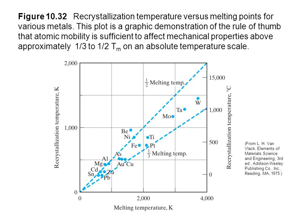 Figure 10.32 Recrystallization temperature versus melting points for various metals. This plot is a graphic demonstration of the rule of thumb that at