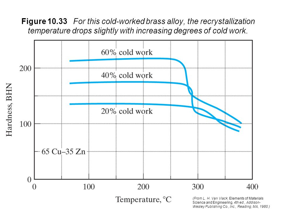 Figure 10.33 For this cold-worked brass alloy, the recrystallization temperature drops slightly with increasing degrees of cold work. (From L. H. Van