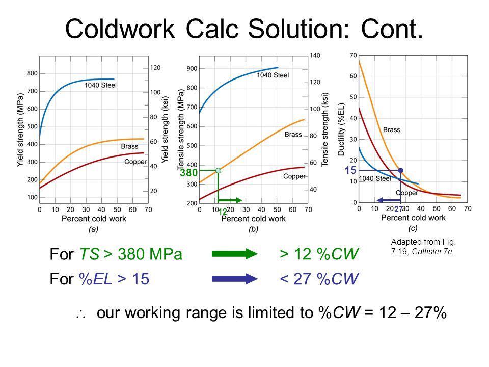 Coldwork Calc Solution: Cont. Adapted from Fig. 7.19, Callister 7e. 380 12 15 27 For %EL > 15 For TS > 380 MPa > 12 %CW < 27 %CW our working range is