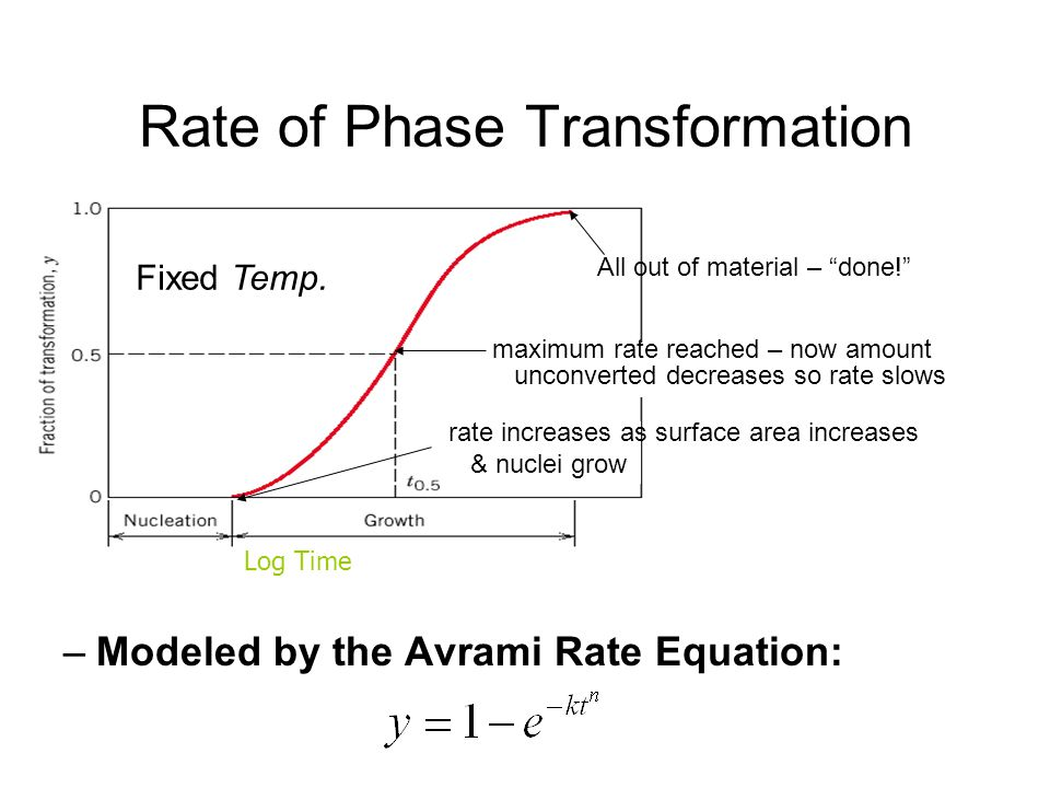 Rate of Phase Transformation –Modeled by the Avrami Rate Equation: t 0.5 All out of material – done! Fixed Temp. maximum rate reached – now amount unc