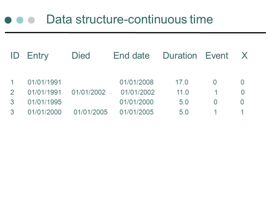 Data structure-continuous time ID Entry Died End date Duration Event X 1 01/01/1991 01/01/2008 17.0 0 0 2 01/01/1991 01/01/200201/01/2002 11.0 1 0 3 0