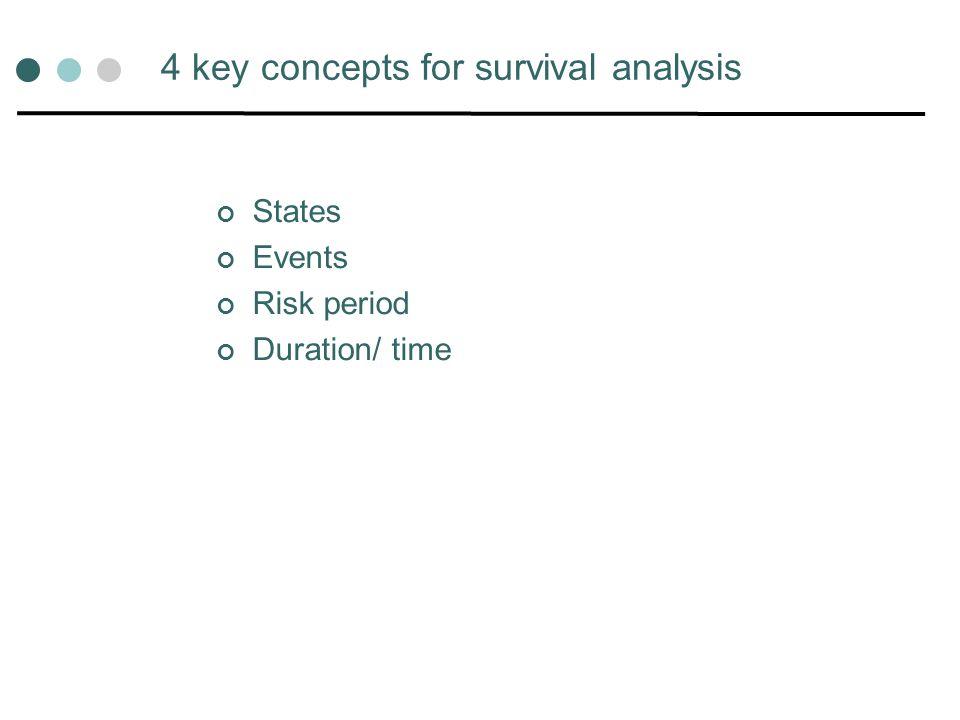 Survival/ failure function Describing the survival/ failure function