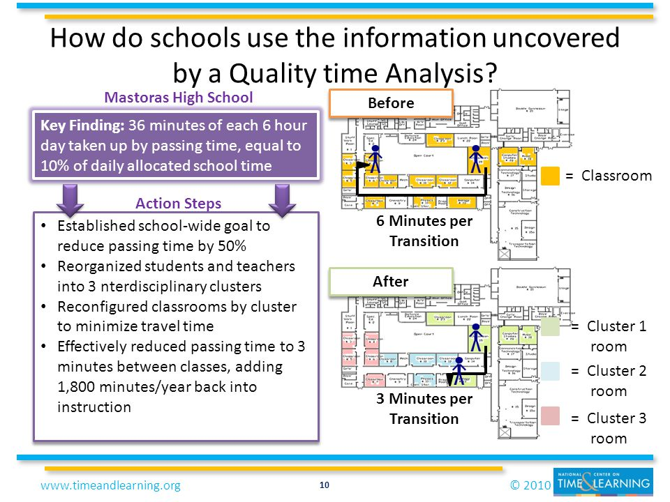© 2010www.timeandlearning.org How do schools use the information uncovered by a Quality time Analysis? Key Finding: 36 minutes of each 6 hour day take