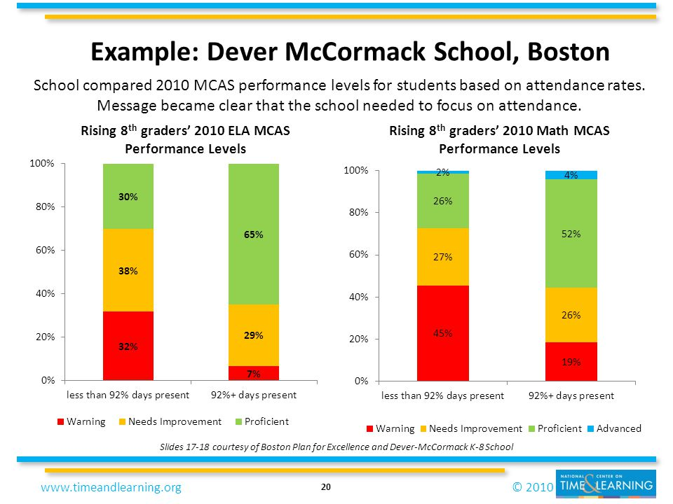 © 2010www.timeandlearning.org School compared 2010 MCAS performance levels for students based on attendance rates. Message became clear that the schoo