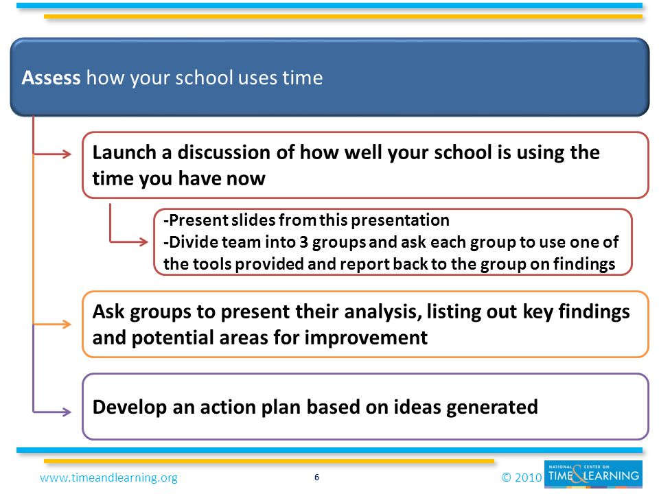© 2010www.timeandlearning.org 6 Assess how your school uses time Launch a discussion of how well your school is using the time you have now -Present s