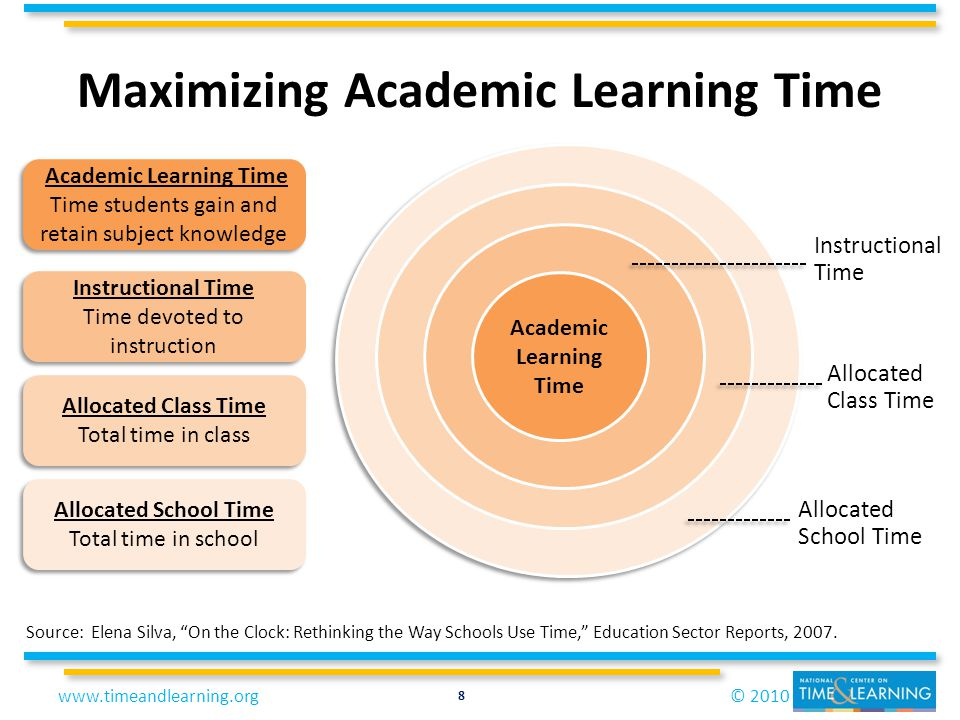 © 2010www.timeandlearning.org Maximizing Academic Learning Time Source: Elena Silva, On the Clock: Rethinking the Way Schools Use Time, Education Sect
