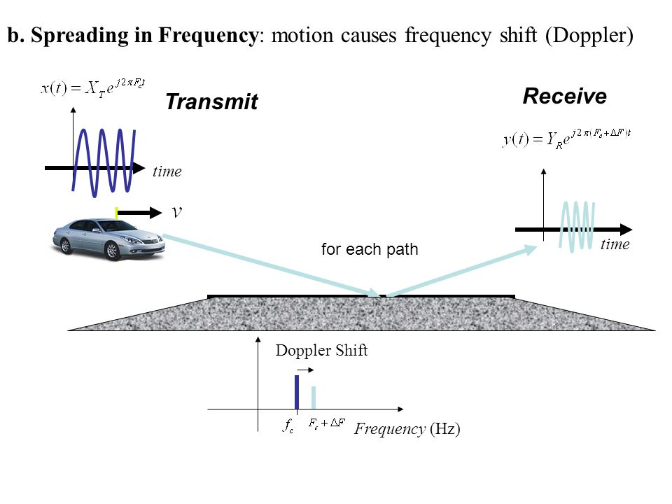 b. Spreading in Frequency: motion causes frequency shift (Doppler) time Transmit Receive Frequency (Hz) Doppler Shift for each path