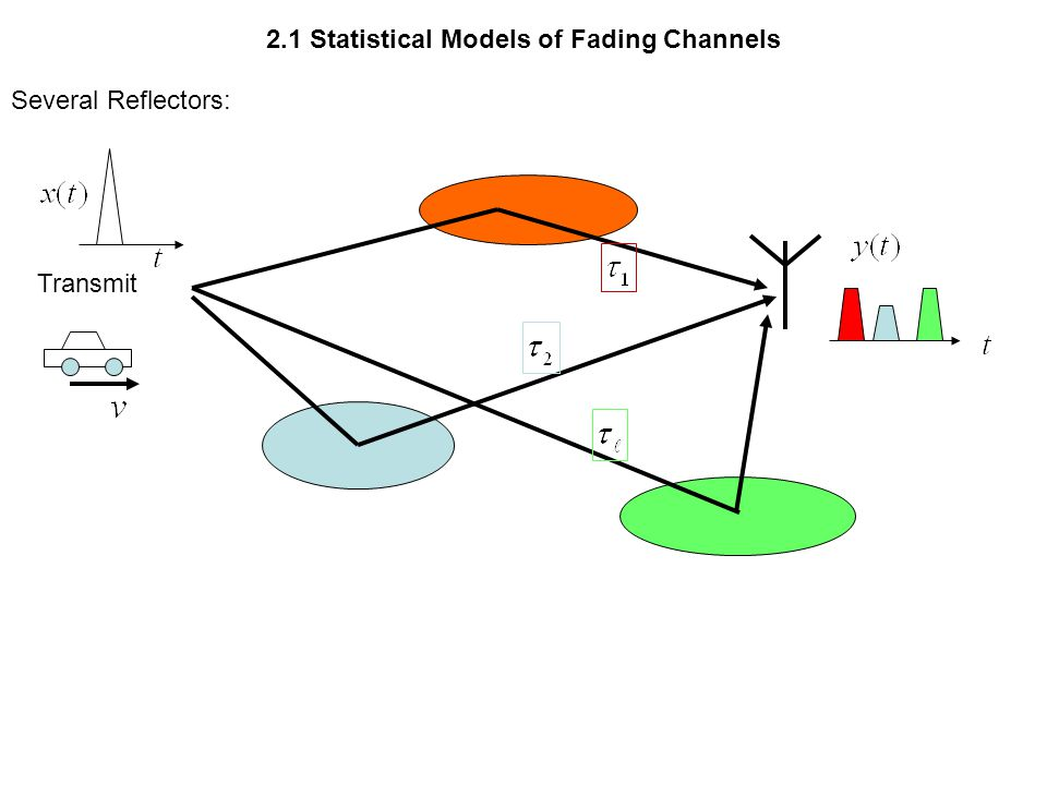2.1 Statistical Models of Fading Channels Several Reflectors: Transmit