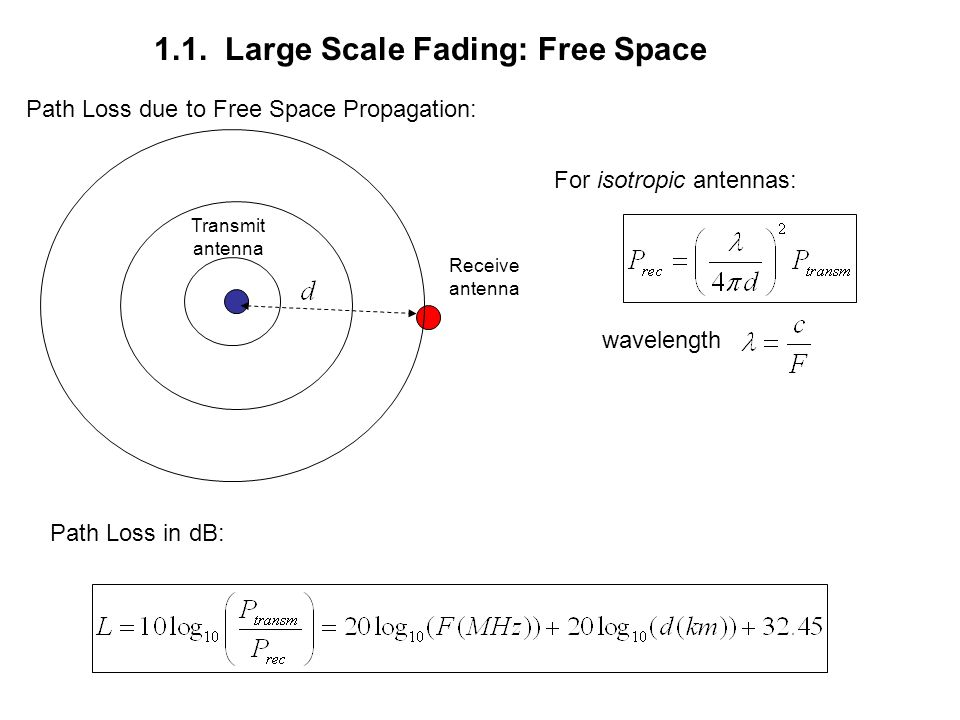 Path Loss due to Free Space Propagation: Transmit antenna Receive antenna wavelength Path Loss in dB: 1.1. Large Scale Fading: Free Space For isotropi