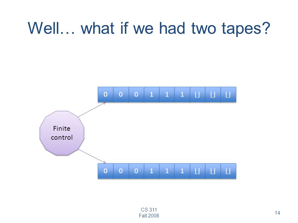 CS 311 Fall 2008 14 Well… what if we had two tapes? 0 0 1 1 1 1 1 1 Finite control 0 0 0 0 0 0 1 1 1 1 1 1 0 0 0 0