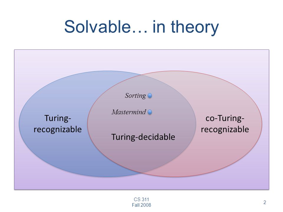 CS 311 Fall 2008 2 Solvable… in theory Turing-decidable Turing- recognizable co-Turing- recognizable Mastermind Sorting