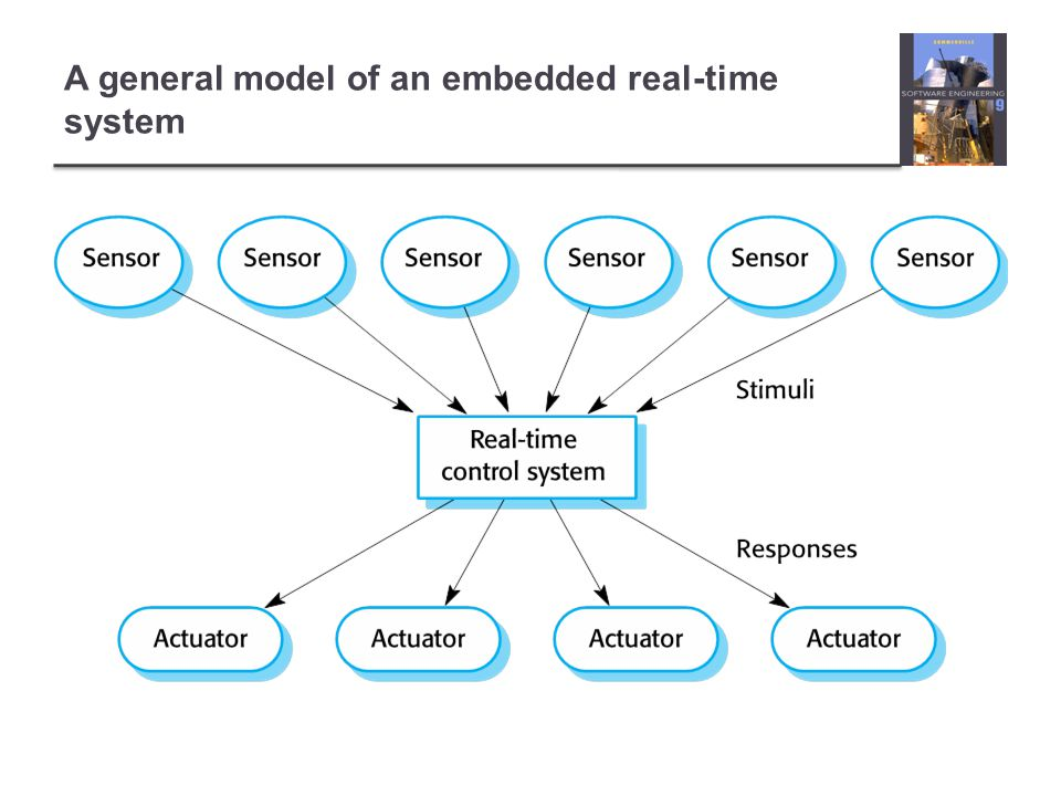 A general model of an embedded real-time system