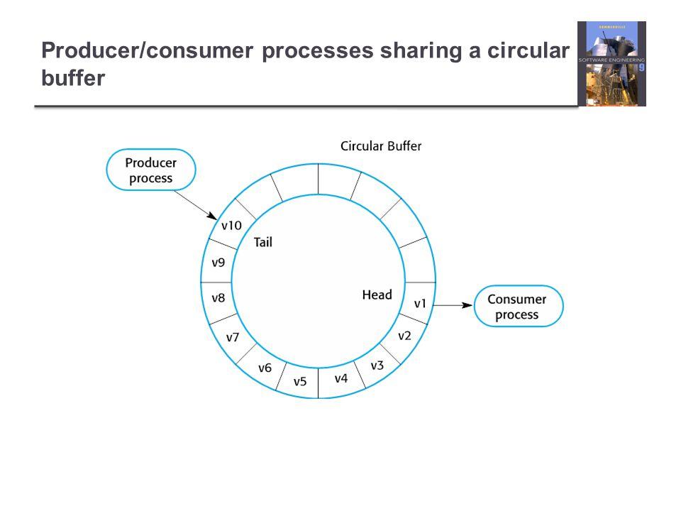Producer/consumer processes sharing a circular buffer