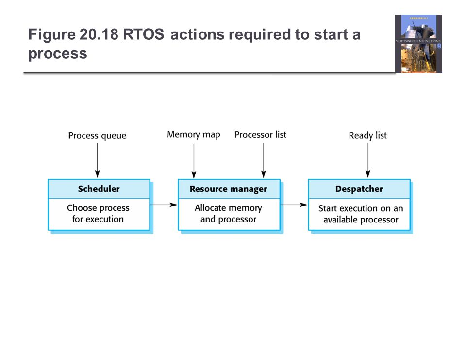 Figure 20.18 RTOS actions required to start a process