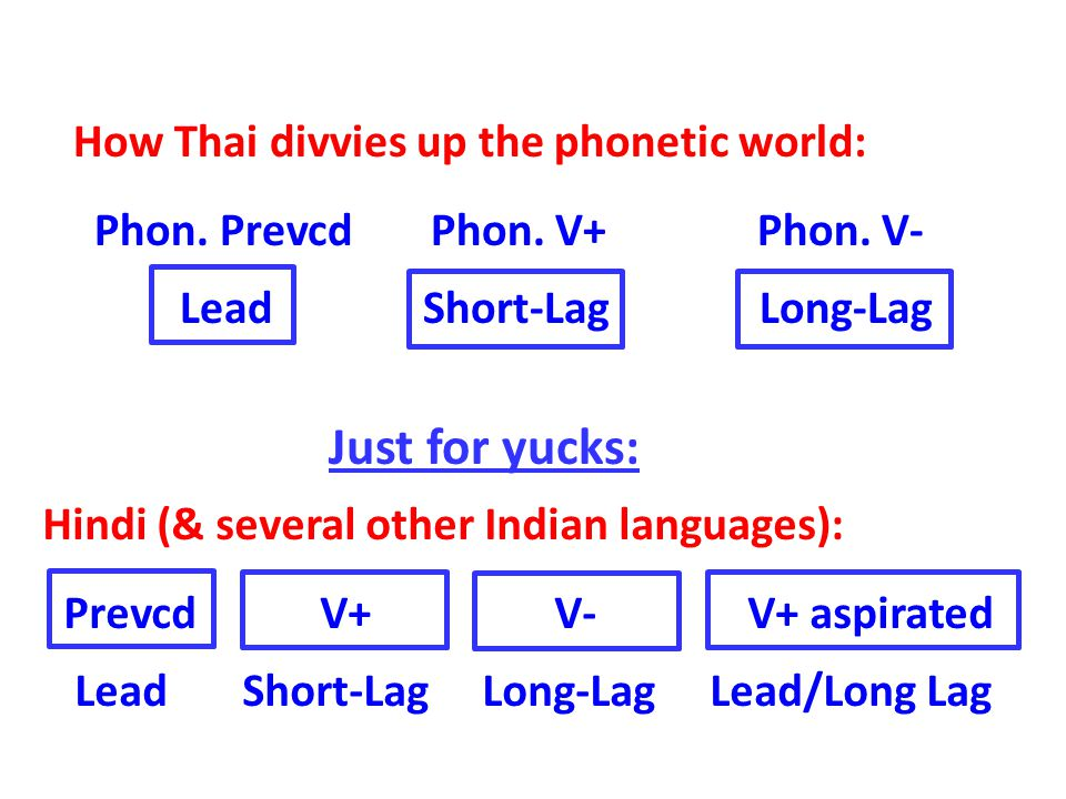 Cross-language variation in how phonetic categories are divided up does not end there.