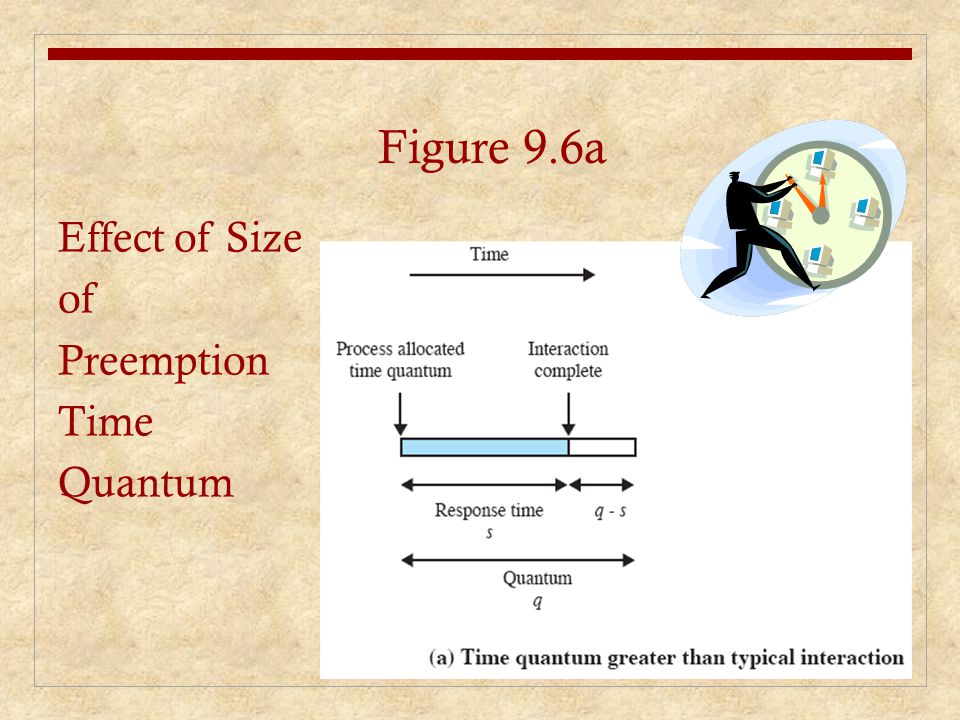 Effect of Size of Preemption Time Quantum Figure 9.6a