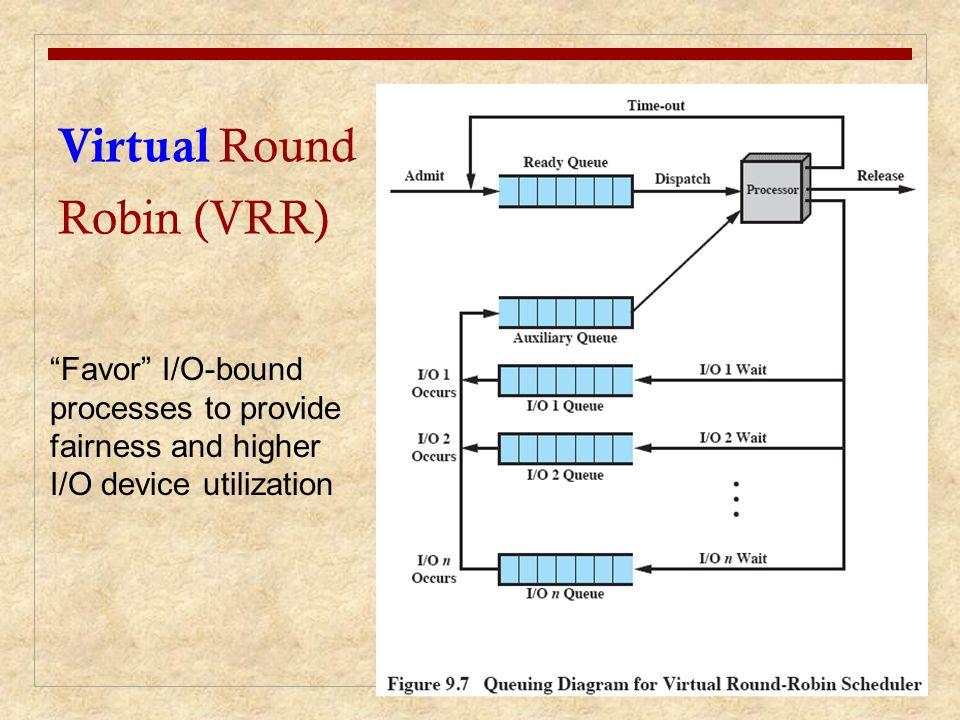Virtual Round Robin (VRR) Favor I/O-bound processes to provide fairness and higher I/O device utilization