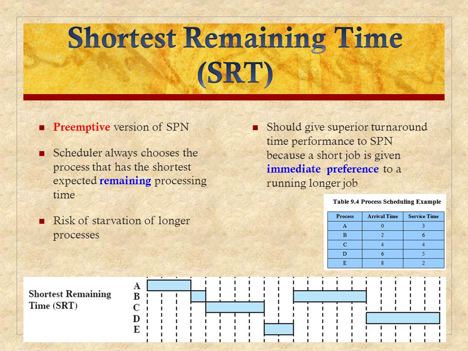 Preemptive version of SPN Scheduler always chooses the process that has the shortest expected remaining processing time Risk of starvation of longer p
